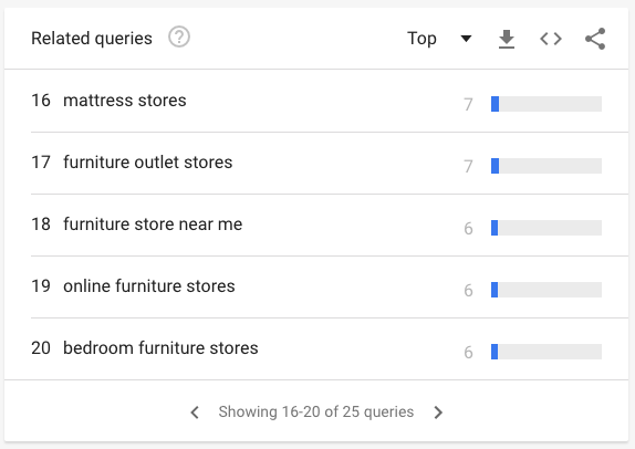 Google Trends top related queries